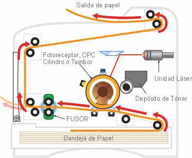 Esquema de funcionamiento de una impresora laser.